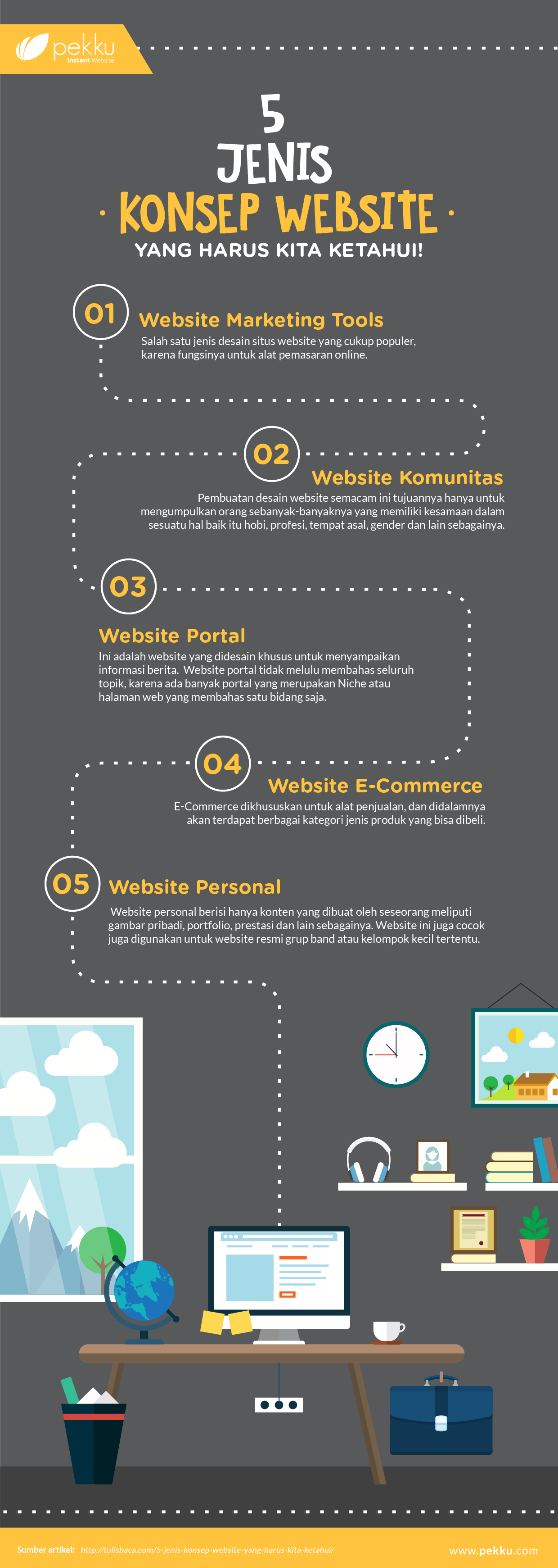 [Infographics] Jenis Website