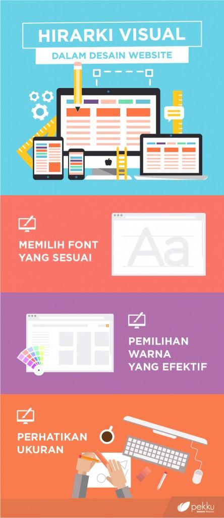 [Infographics] Hirarki Visual Dalam Desain Website